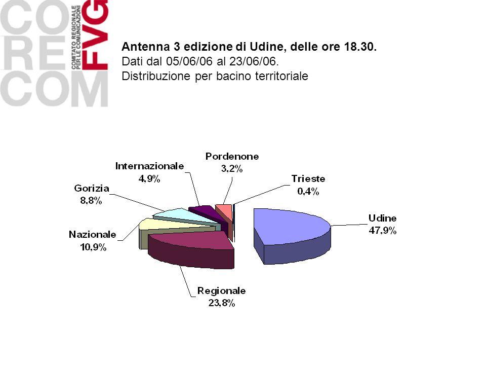 Antenna 3 edizione di Udine, delle ore 18.30. Dati dal 05/06/06 al 23/06/06. Distribuzione per bacino territoriale