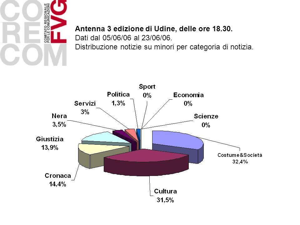 Antenna 3 edizione di Udine, delle ore 18.30. Dati dal 05/06/06 al 23/06/06. Distribuzione notizie su minori per categoria di notizia.