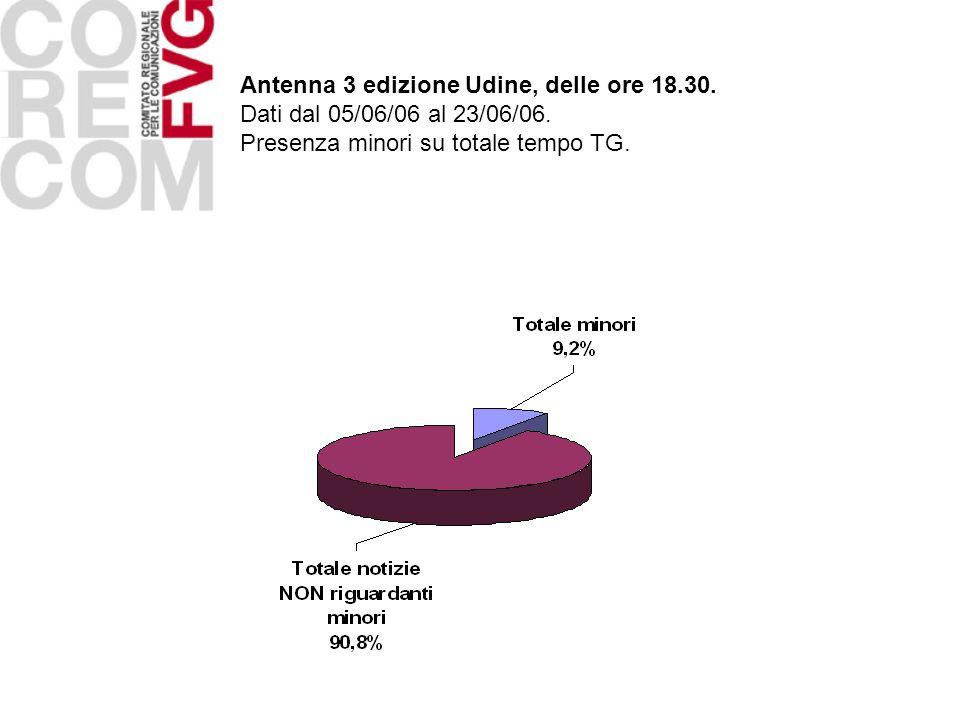 Antenna 3 edizione Udine, delle ore 18.30. Dati dal 05/06/06 al 23/06/06. Presenza minori su totale tempo TG.