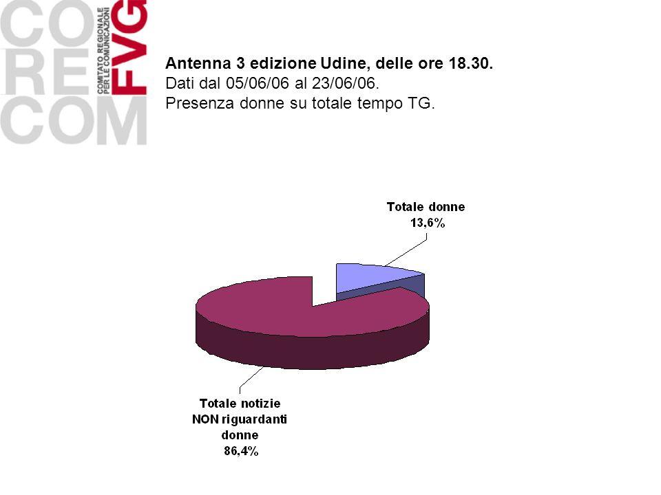 Antenna 3 edizione Udine, delle ore 18.30. Dati dal 05/06/06 al 23/06/06. Presenza donne su totale tempo TG.
