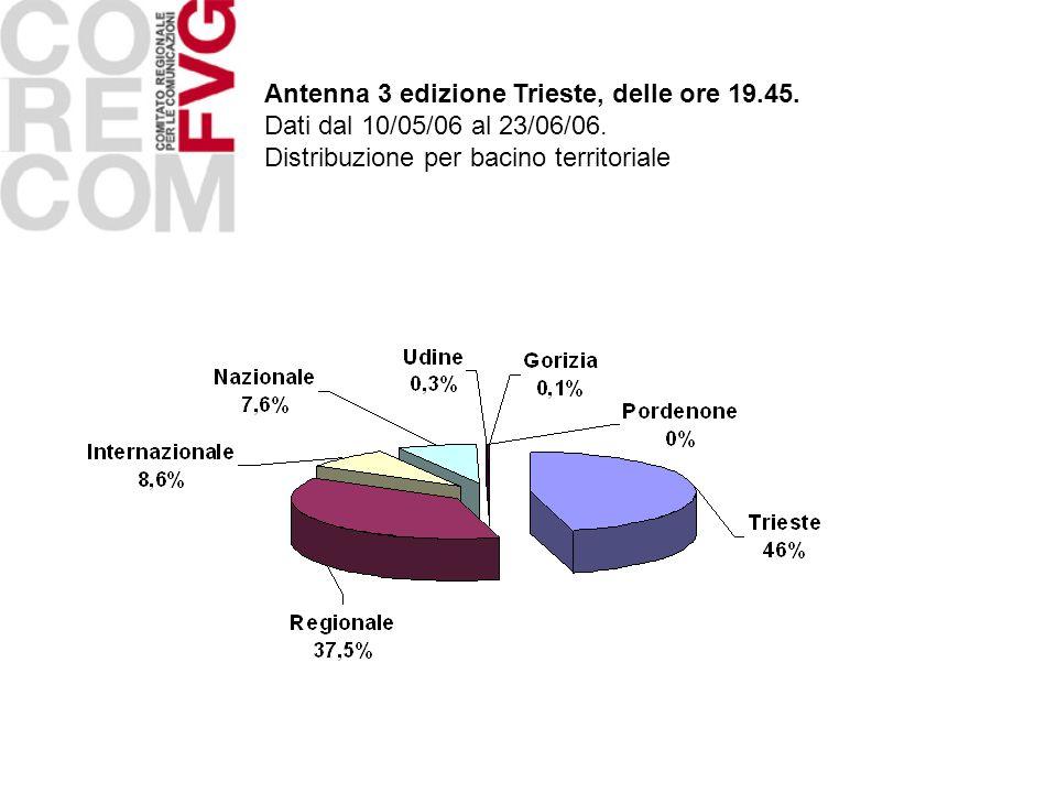 Antenna 3 edizione Trieste, delle ore 19.45. Dati dal 10/05/06 al 23/06/06. Distribuzione per bacino territoriale
