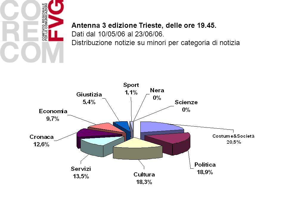 Antenna 3 edizione Trieste, delle ore 19.45. Dati dal 10/05/06 al 23/06/06. Distribuzione notizie su minori per categoria di notizia