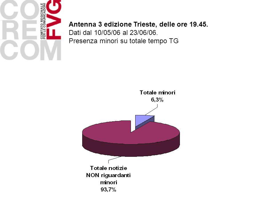 Antenna 3 edizione Trieste, delle ore 19.45. Dati dal 10/05/06 al 23/06/06. Presenza minori su totale tempo TG