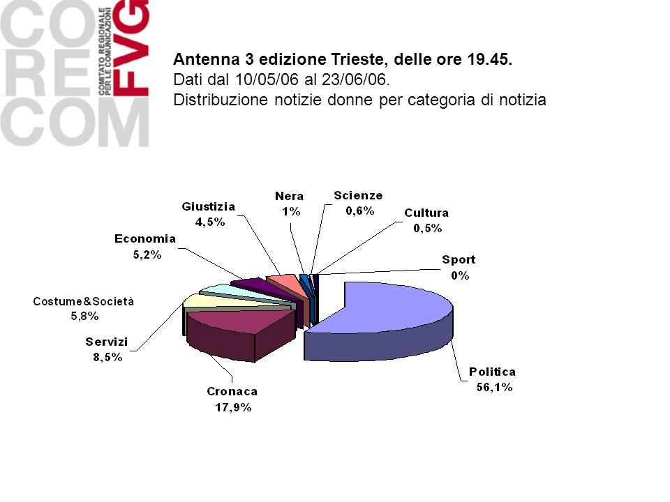 Antenna 3 edizione Trieste, delle ore 19.45. Dati dal 10/05/06 al 23/06/06. Distribuzione notizie donne per categoria di notizia