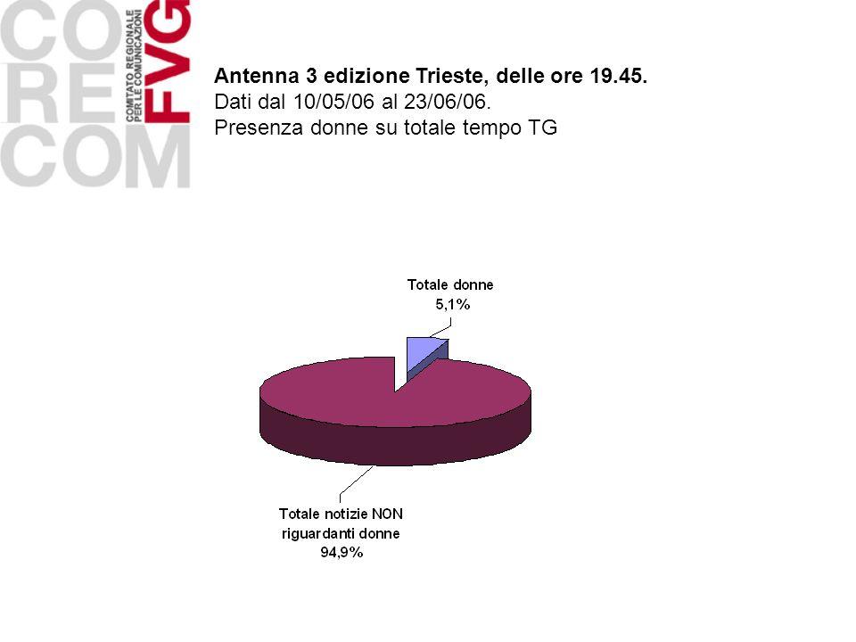 Antenna 3 edizione Trieste, delle ore 19.45. Dati dal 10/05/06 al 23/06/06. Presenza donne su totale tempo TG