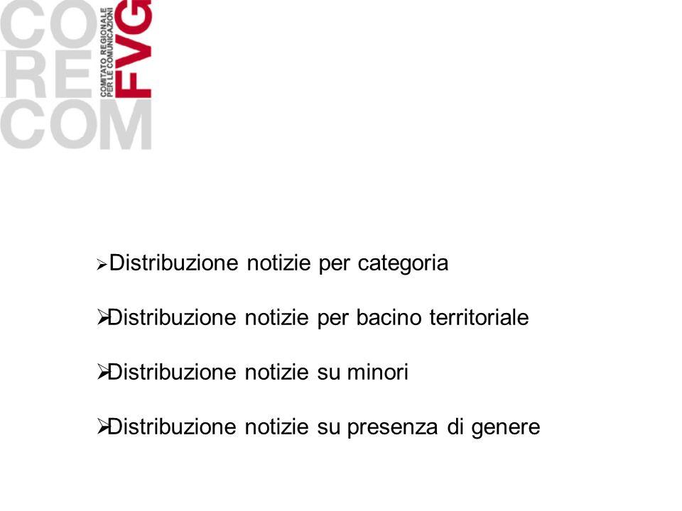 Distribuzione notizie per categoria Distribuzione notizie per bacino territoriale Distribuzione notizie su minori Distribuzione notizie su presenza di