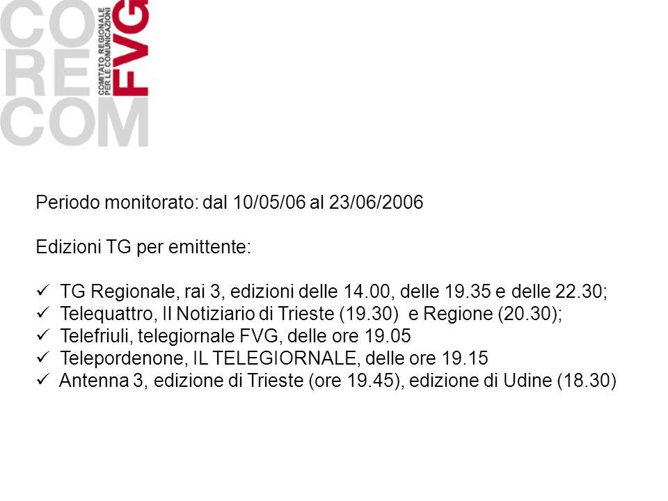 Periodo monitorato: dal 10/05/06 al 23/06/2006 Edizioni TG per emittente: TG Regionale, rai 3, edizioni delle 14.00, delle 19.35 e delle 22.30; Telequ
