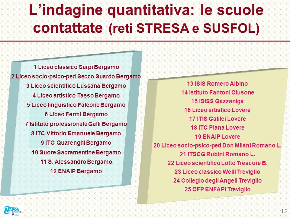 13 Lindagine quantitativa: le scuole contattate (reti STRESA e SUSFOL) 1 Liceo classico Sarpi Bergamo 2 Liceo socio-psico-ped Secco Suardo Bergamo 3 L