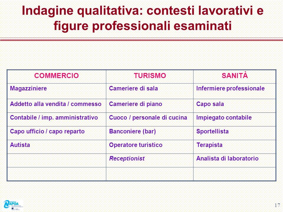 17 Indagine qualitativa: contesti lavorativi e figure professionali esaminati COMMERCIOTURISMOSANITÀ MagazziniereCameriere di salaInfermiere professio