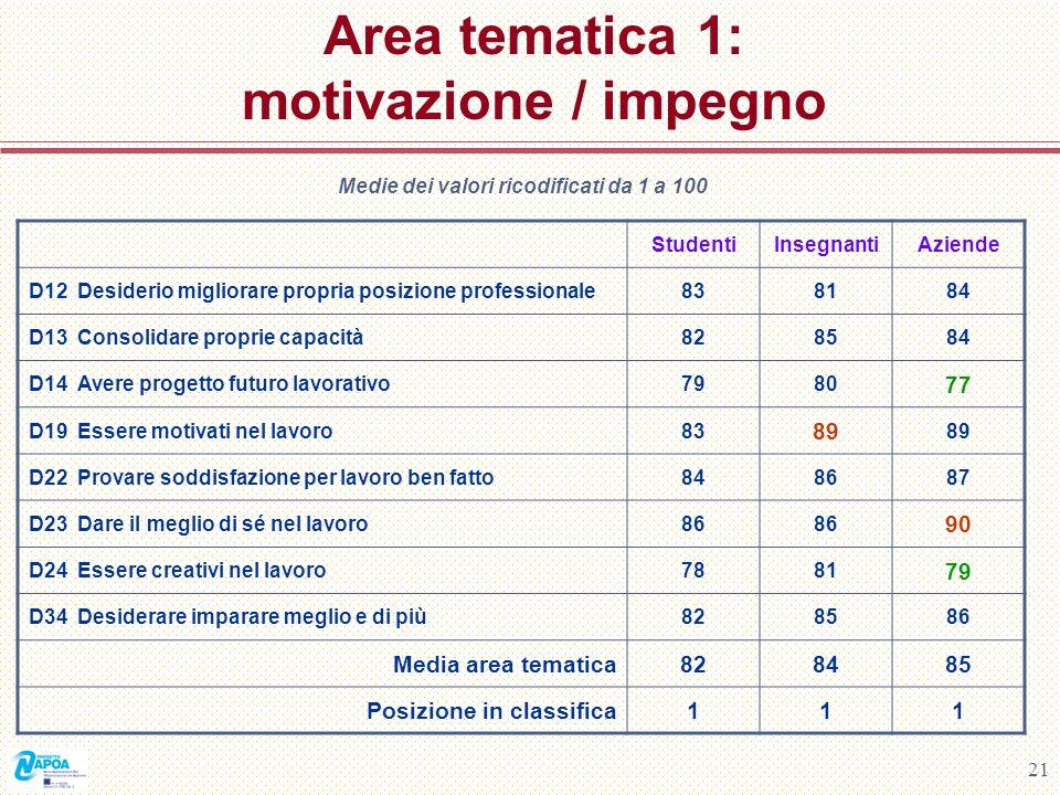 21 Area tematica 1: motivazione / impegno Medie dei valori ricodificati da 1 a 100 StudentiInsegnantiAziende D12 Desiderio migliorare propria posizion