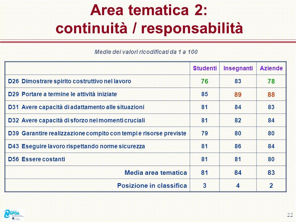 22 Area tematica 2: continuità / responsabilità Medie dei valori ricodificati da 1 a 100 StudentiInsegnantiAziende D26 Dimostrare spirito costruttivo