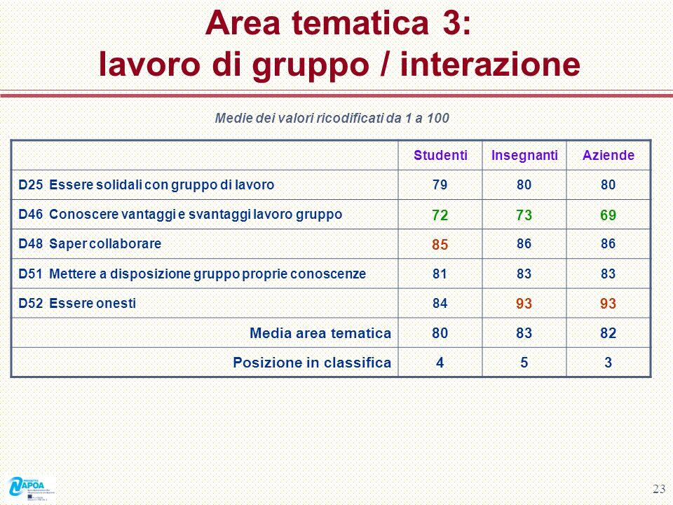 23 Area tematica 3: lavoro di gruppo / interazione Medie dei valori ricodificati da 1 a 100 StudentiInsegnantiAziende D25 Essere solidali con gruppo d