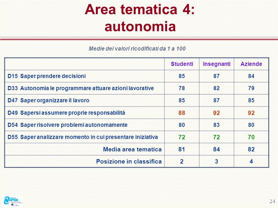 24 Area tematica 4: autonomia Medie dei valori ricodificati da 1 a 100 StudentiInsegnantiAziende D15 Saper prendere decisioni858784 D33 Autonomia le p