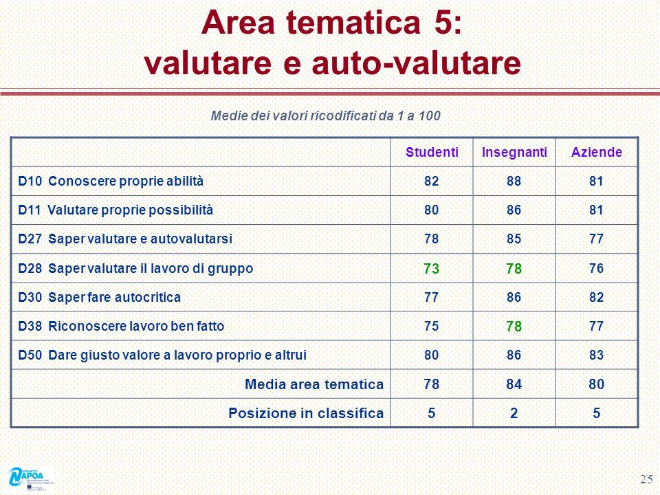25 Area tematica 5: valutare e auto-valutare Medie dei valori ricodificati da 1 a 100 StudentiInsegnantiAziende D10 Conoscere proprie abilità828881 D1