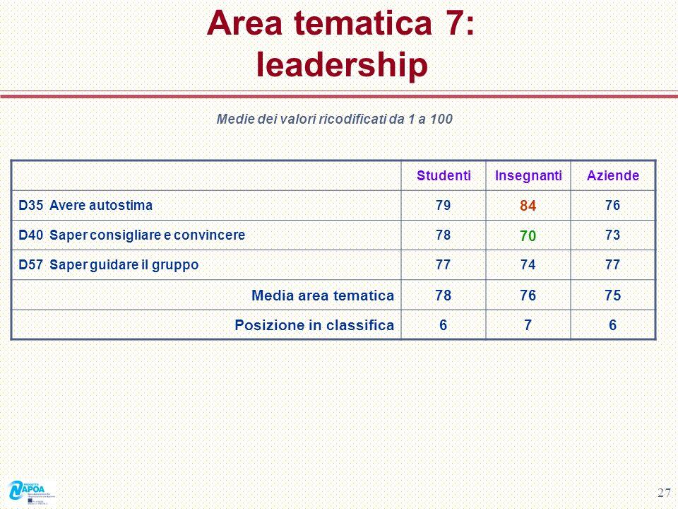 27 Area tematica 7: leadership Medie dei valori ricodificati da 1 a 100 StudentiInsegnantiAziende D35 Avere autostima79 84 76 D40 Saper consigliare e