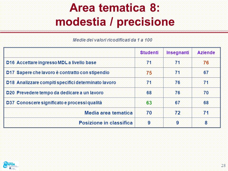 28 Area tematica 8: modestia / precisione Medie dei valori ricodificati da 1 a 100 StudentiInsegnantiAziende D16 Accettare ingresso MDL a livello base