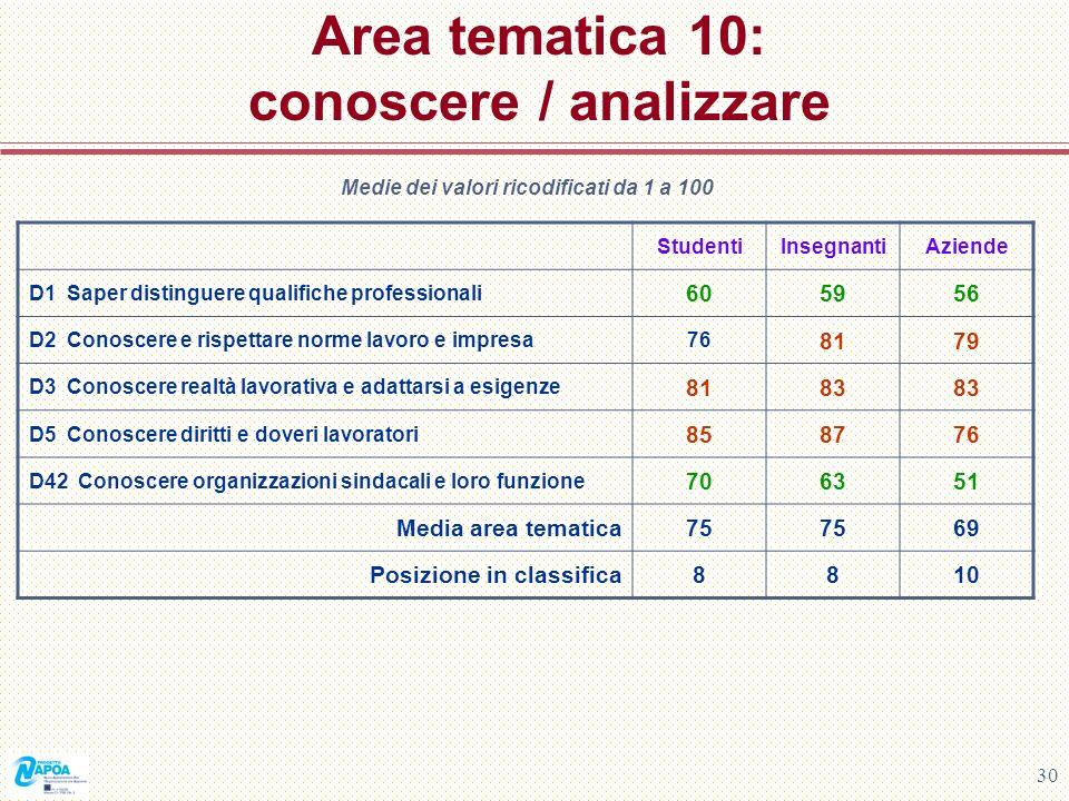 30 Area tematica 10: conoscere / analizzare Medie dei valori ricodificati da 1 a 100 StudentiInsegnantiAziende D1 Saper distinguere qualifiche profess