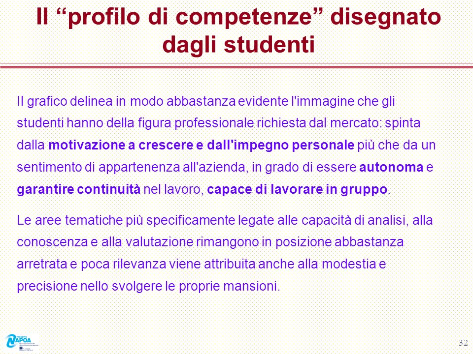 32 Il profilo di competenze disegnato dagli studenti Il grafico delinea in modo abbastanza evidente l'immagine che gli studenti hanno della figura pro