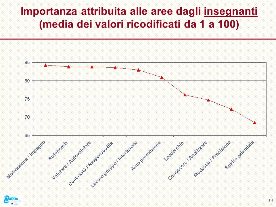 33 Importanza attribuita alle aree dagli insegnanti (media dei valori ricodificati da 1 a 100)