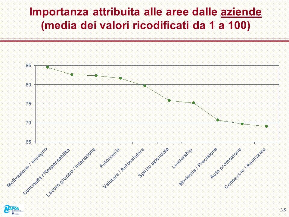 35 Importanza attribuita alle aree dalle aziende (media dei valori ricodificati da 1 a 100)