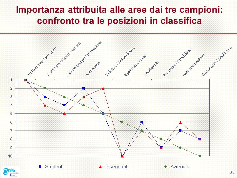 37 Importanza attribuita alle aree dai tre campioni: confronto tra le posizioni in classifica