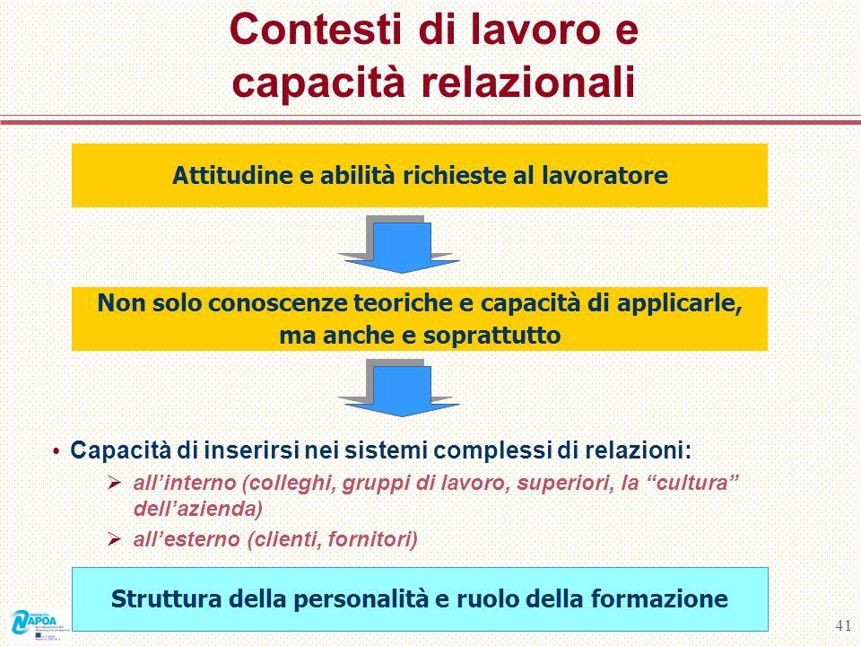 41 Contesti di lavoro e capacità relazionali Capacità di inserirsi nei sistemi complessi di relazioni: allinterno (colleghi, gruppi di lavoro, superio