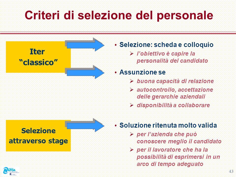 43 Criteri di selezione del personale Selezione: scheda e colloquio lobiettivo è capire la personalità del candidato Iter classico Assunzione se buona