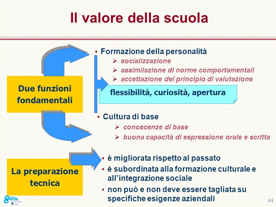 44 Il valore della scuola Formazione della personalità socializzazione assimilazione di norme comportamentali accettazione del principio di valutazion