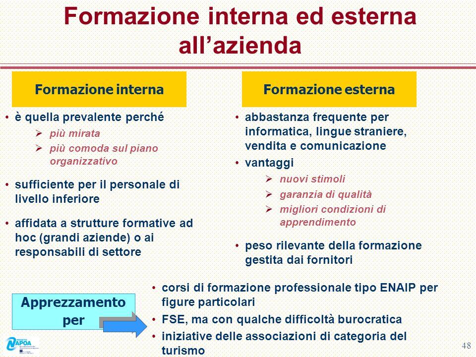 48 Formazione interna ed esterna allazienda è quella prevalente perché più mirata più comoda sul piano organizzativo sufficiente per il personale di l