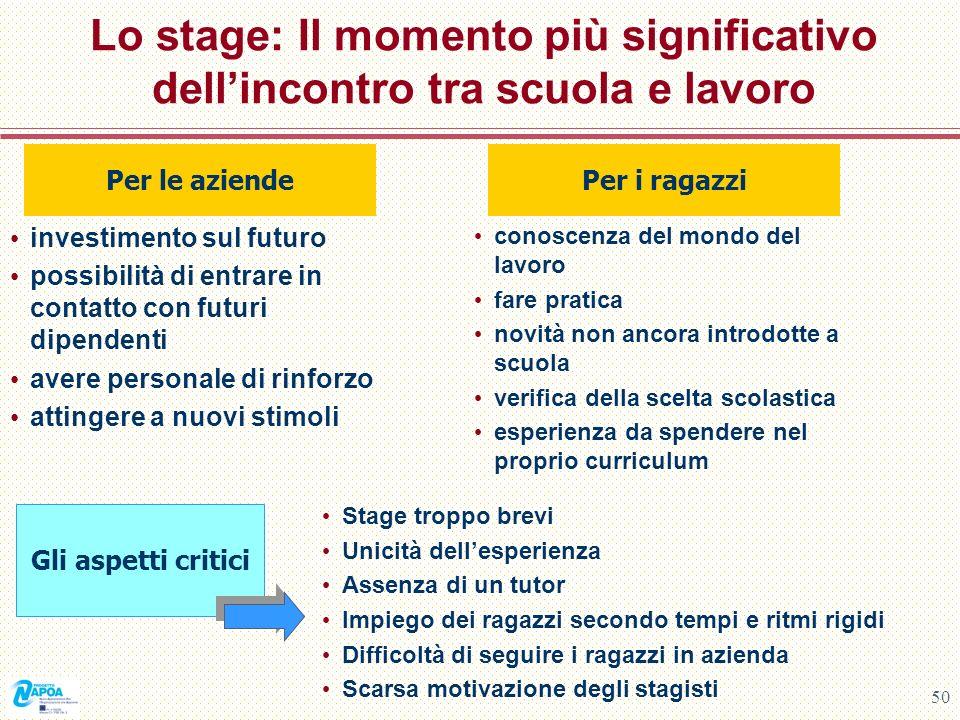 50 Lo stage: Il momento più significativo dellincontro tra scuola e lavoro investimento sul futuro possibilità di entrare in contatto con futuri dipen