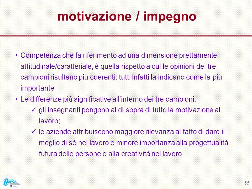 55 motivazione / impegno Competenza che fa riferimento ad una dimensione prettamente attitudinale/caratteriale, è quella rispetto a cui le opinioni de