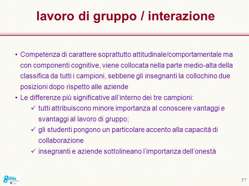 57 lavoro di gruppo / interazione Competenza di carattere soprattutto attitudinale/comportamentale ma con componenti cognitive, viene collocata nella