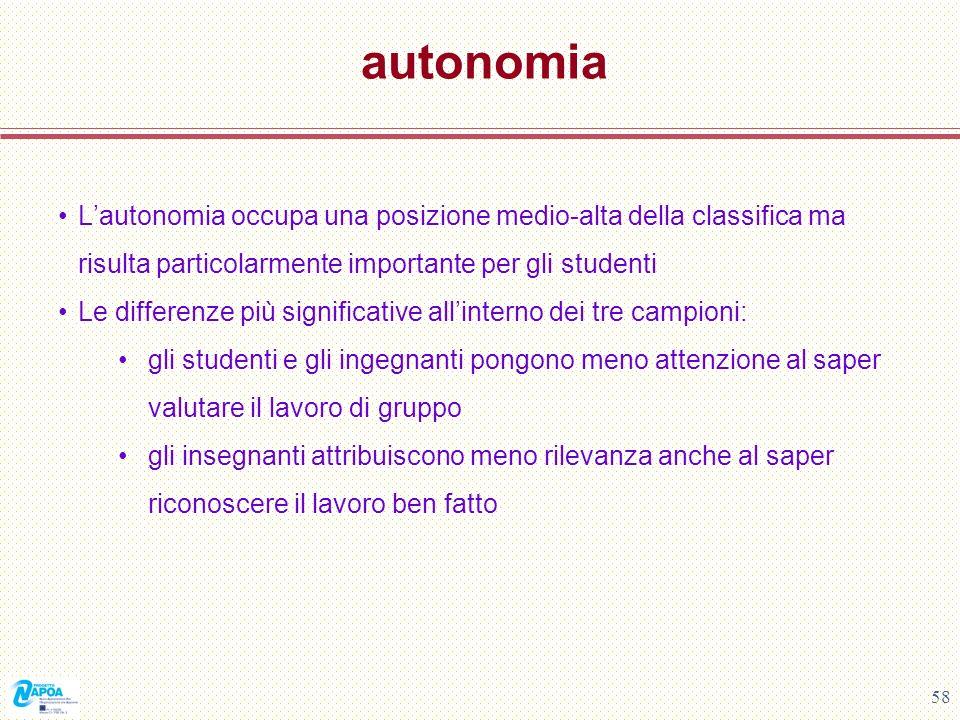 58 autonomia Lautonomia occupa una posizione medio-alta della classifica ma risulta particolarmente importante per gli studenti Le differenze più sign