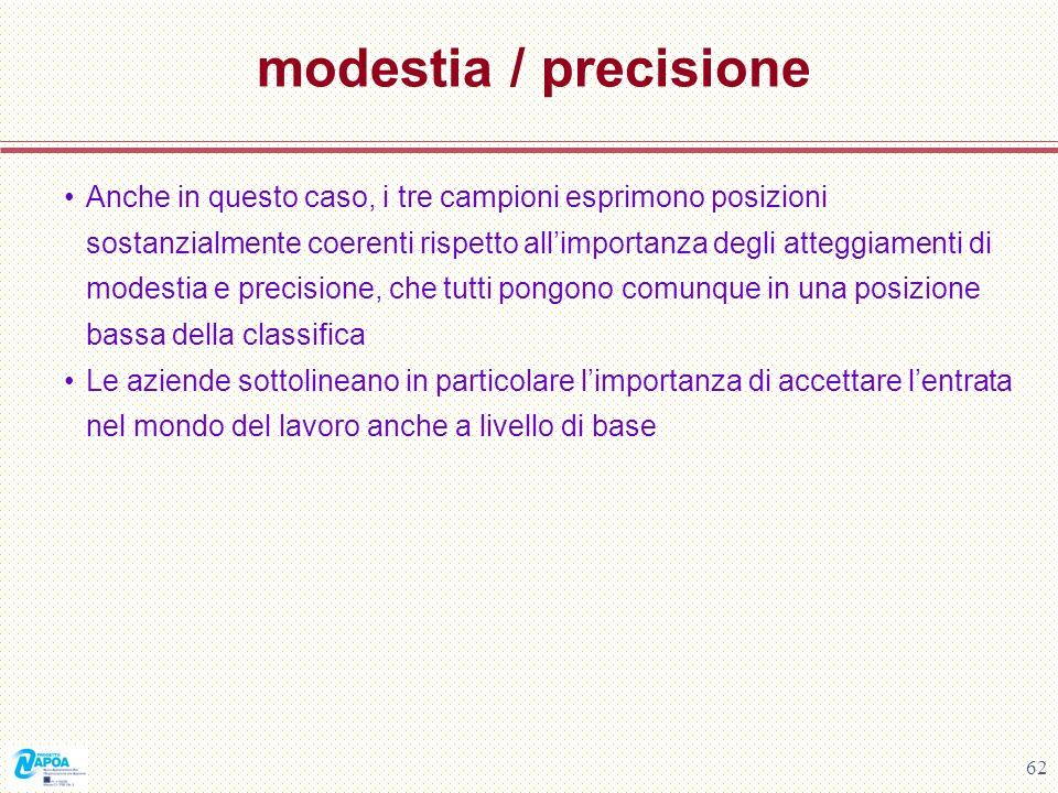 62 modestia / precisione Anche in questo caso, i tre campioni esprimono posizioni sostanzialmente coerenti rispetto allimportanza degli atteggiamenti