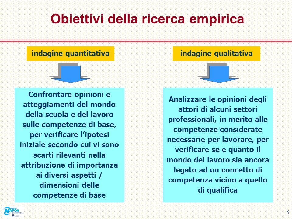 8 Obiettivi della ricerca empirica indagine quantitativaindagine qualitativa Confrontare opinioni e atteggiamenti del mondo della scuola e del lavoro