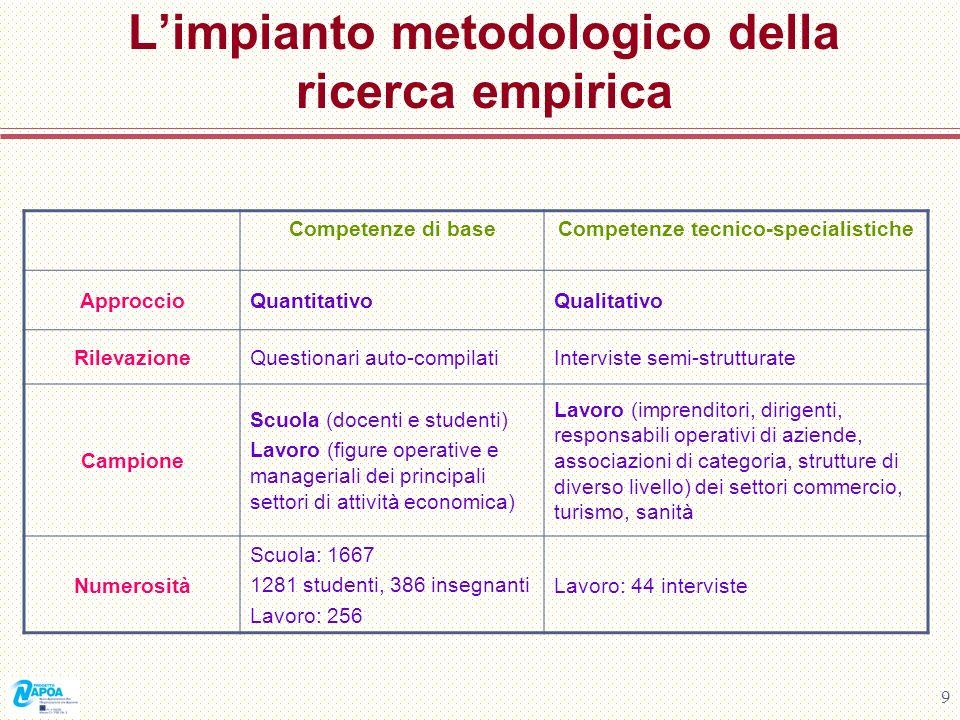 9 Limpianto metodologico della ricerca empirica Competenze di baseCompetenze tecnico-specialistiche ApproccioQuantitativoQualitativo RilevazioneQuesti