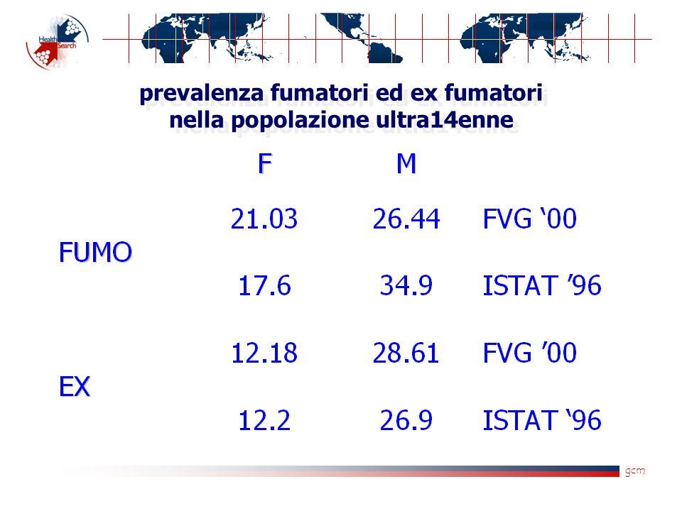 gcm prevalenza fumatori ed ex fumatori nella popolazione ultra14enne