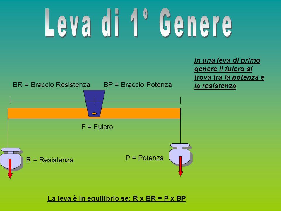 R = Resistenza P = Potenza F = Fulcro BR = Braccio Resistenza BP = Braccio Potenza In una leva di secondo genere la resistenza si trova tra il fulcro e la potenza La leva è in equilibrio se: R x BR = P x BP