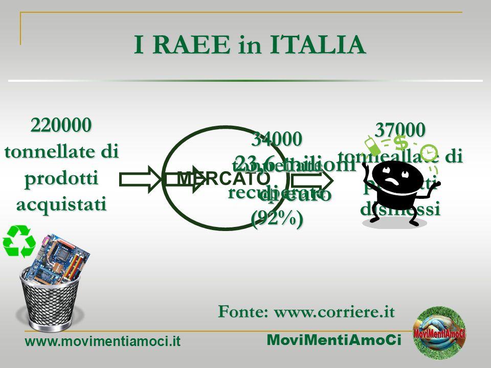 MoviMentiAmoCi www.movimentiamoci.it La Legge di Moore …………… Progettare per il riutilizzo Progettare per la discarica