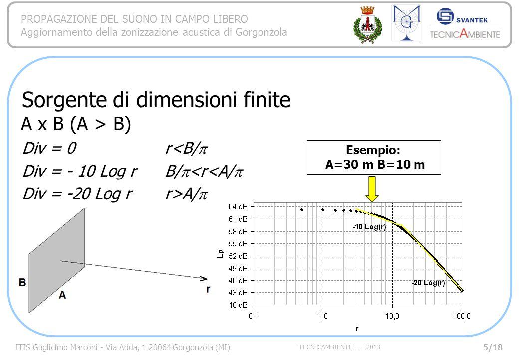 ITIS Guglielmo Marconi - Via Adda, 1 20064 Gorgonzola (MI) TECNICAMBIENTE _ _ 2013 PROPAGAZIONE DEL SUONO IN CAMPO LIBERO Aggiornamento della zonizzazione acustica di Gorgonzola Sorgente di dimensioni finite A x B (A > B) Div = 0r<B/ Div = - 10 Log r B/ <r<A/ Div = -20 Log r r>A/ Esempio: A=30 m B=10 m 5/18