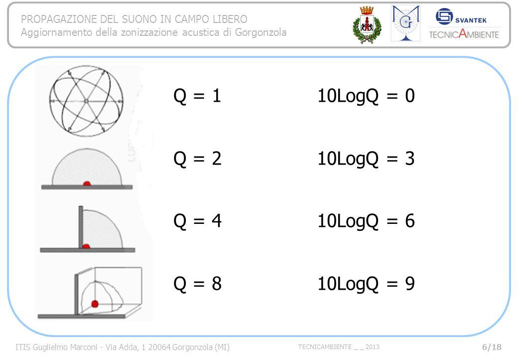 ITIS Guglielmo Marconi - Via Adda, 1 20064 Gorgonzola (MI) TECNICAMBIENTE _ _ 2013 PROPAGAZIONE DEL SUONO IN CAMPO LIBERO Aggiornamento della zonizzazione acustica di Gorgonzola Q = 1 10LogQ = 0 Q = 2 10LogQ = 3 Q = 4 10LogQ = 6 Q = 8 10LogQ = 9 6/18