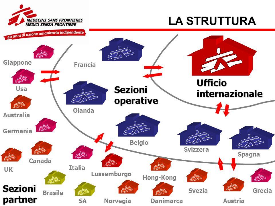 Ufficiointernazionale Sezionioperative Francia Olanda Belgio Svizzera Spagna Sezionipartner LA STRUTTURA Usa Germania Italia Giappone Australia Canada