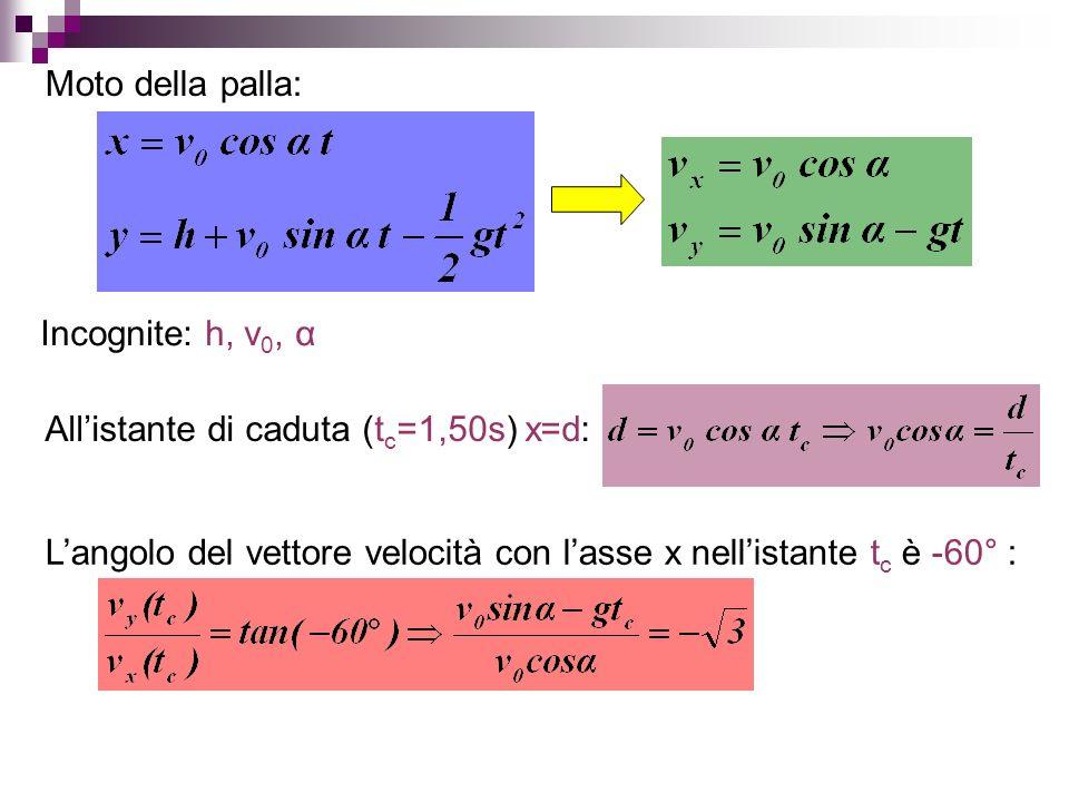 Moto della palla: Allistante di caduta (t c =1,50s) x=d: Langolo del vettore velocità con lasse x nellistante t c è -60° : Incognite: h, v 0, α