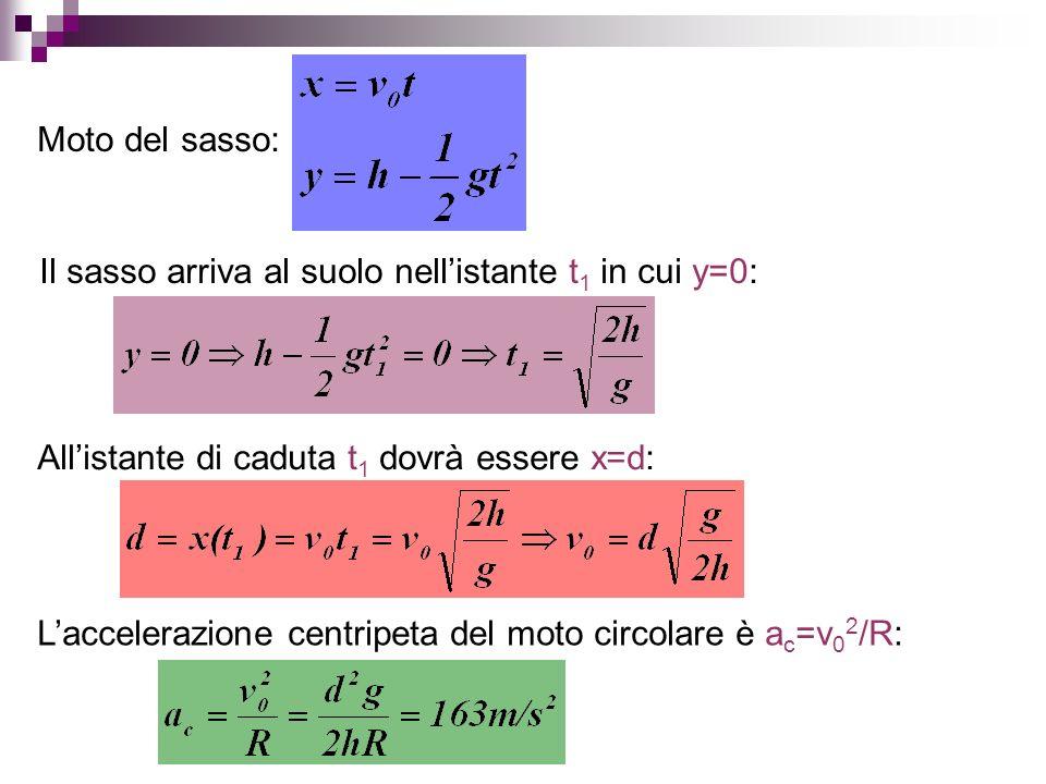 Moto del sasso: Il sasso arriva al suolo nellistante t 1 in cui y=0: Allistante di caduta t 1 dovrà essere x=d: Laccelerazione centripeta del moto cir