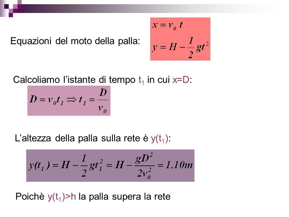 Equazioni del moto della palla: Calcoliamo listante di tempo t 1 in cui x=D: Laltezza della palla sulla rete è y(t 1 ): Poichè y(t 1 )>h la palla supe