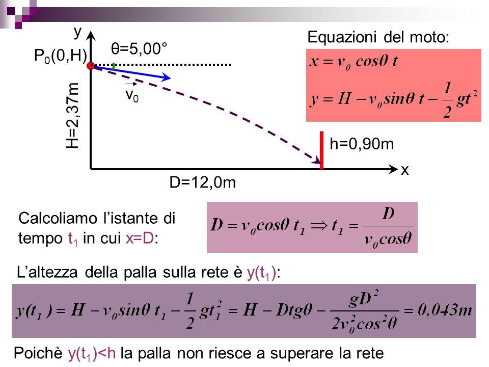 x y H=2,37m D=12,0m h=0,90m P 0 (0,H) v0v0 θ=5,00° Equazioni del moto: Calcoliamo listante di tempo t 1 in cui x=D: Laltezza della palla sulla rete è