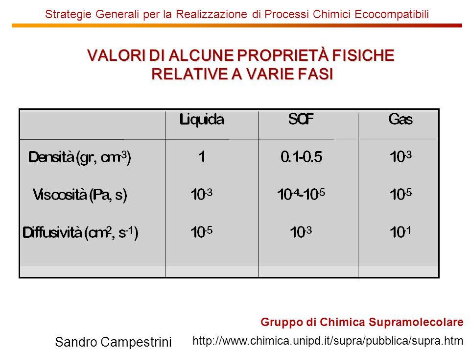 Strategie Generali per la Realizzazione di Processi Chimici Ecocompatibili VALORI DI ALCUNE PROPRIETÀ FISICHE RELATIVE A VARIE FASI Gruppo di Chimica