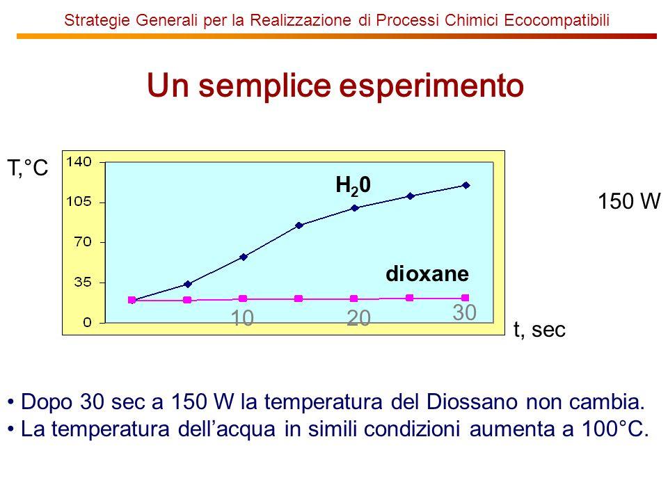 Strategie Generali per la Realizzazione di Processi Chimici Ecocompatibili Un semplice esperimento H20H20 dioxane 10 T,°C 20 30 t, sec 150 W Dopo 30 sec a 150 W la temperatura del Diossano non cambia.