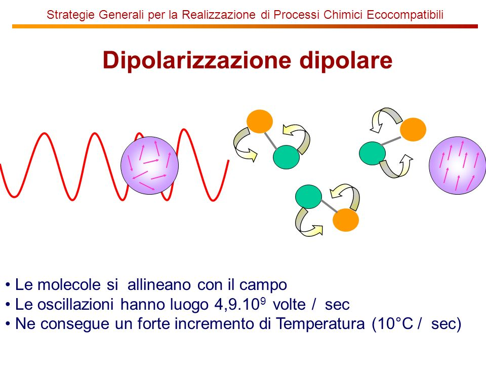 Strategie Generali per la Realizzazione di Processi Chimici Ecocompatibili Dipolarizzazione dipolare Le molecole si allineano con il campo Le oscillaz