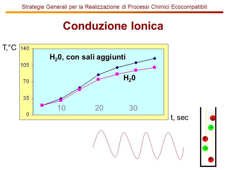 Strategie Generali per la Realizzazione di Processi Chimici Ecocompatibili Conduzione Ionica H20H20 10 T,°C 2030 t, sec H 2 0, con sali aggiunti + + + - -